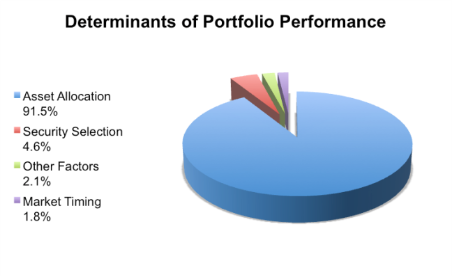 Asset Allocation Strategies Asset Allocation Strategies That Work