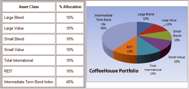 Coffeehouse Portfolio Asset Allocation Models Worth Considering