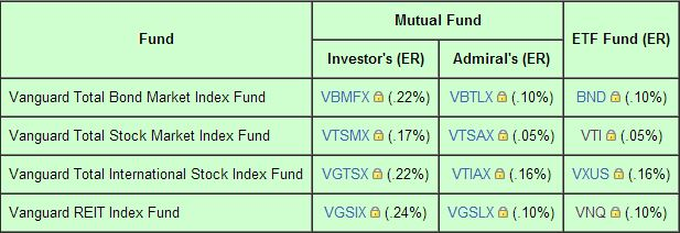 Four Fund Portfolio Makeup Asset Allocation Models Worth Considering
