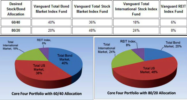 Four Fund Portfolio1 Asset Allocation Models Worth Considering