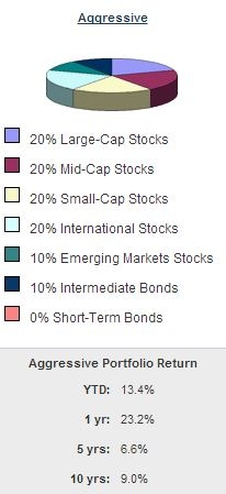 High Risk1 Asset Allocation Models Worth Considering