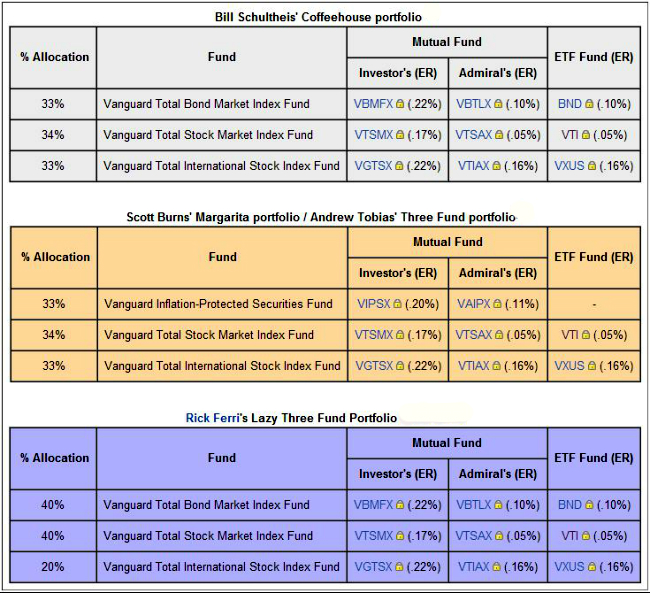 Three Fund Portfolio Asset Allocation Models Worth Considering