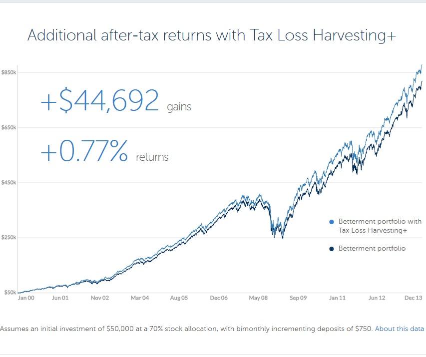 Betterment Tax Loss Harvesting