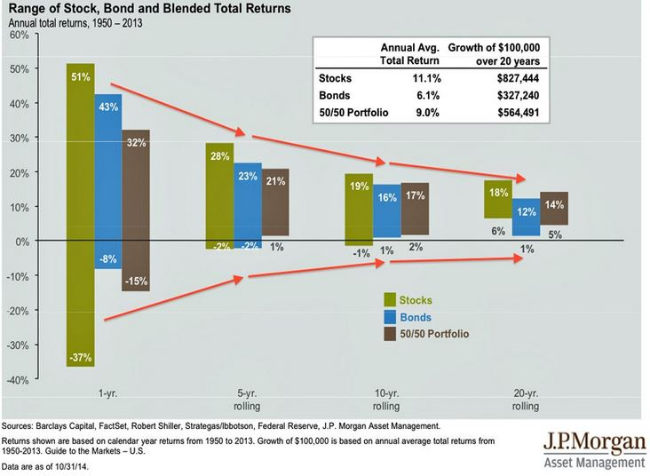 stock-and-bond-returns